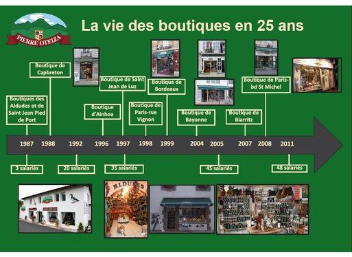 Image 6-boutiques